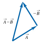 The figure shows two vectors. Vector A is on the left and is directed upwards to the right. Vector minus B is on the right and is directed upwards to the left. The tip of vector A and the tail of vector minus B are at the same point. Vector A minus B starts at the tail of vector A and ends at the tip of vector minus B.