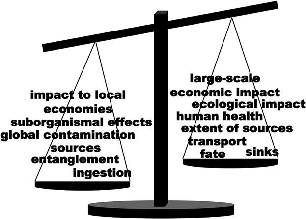 Plastic debris and policy: Using current scientific