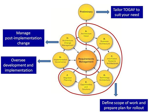 togaf framework diagram lewis dot for lithium what is without jargon technology trend analysis if you look around a little will realize that the core element of adm important point to remember in