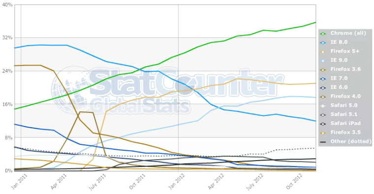 2011-2012 Browser Stats