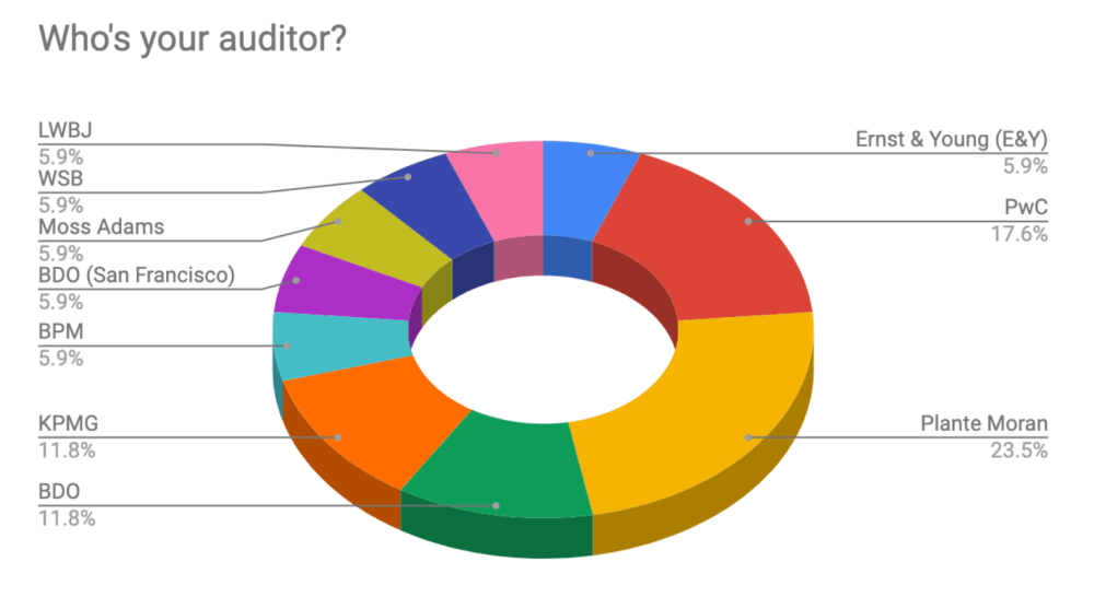 medium resolution of you can see what i was describing above some of the companies in our survey do you big 4 audit firms but the majority use someone from the next tier down