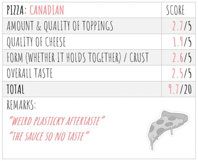 Pizza Taste Test Score 2