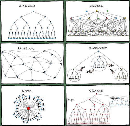 2011.06.27_organizational_charts