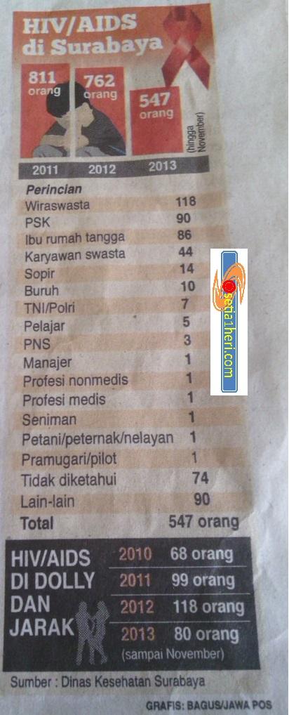 data aids kota surabaya tahun 2013