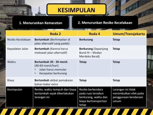 evaluasi kawans jakarta terkait tujuan pembatasan motor di Bunderan Hotel Indonesia sampai Medan Merdeka  Barat tahun 2015