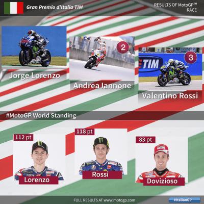 hasil motogp mugello italia 2015