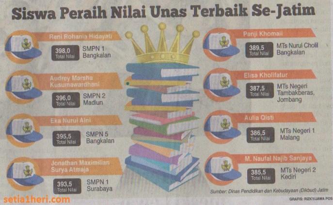 Daftar Siswa Peraih Nilai UNAS tingkat SLTP se Jawa Timur 2015