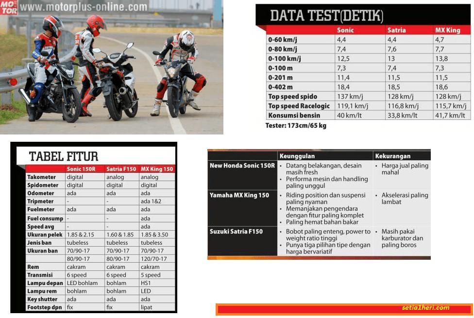 tabel perbandingan Suzuki Satria Fu, Yamaha MX King dan Honda Sonic 150 R tahun 2015