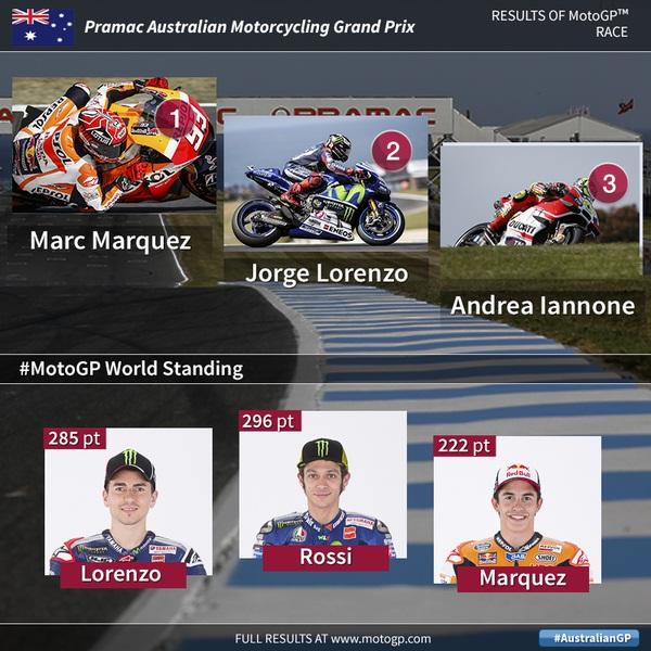 hasil moto gp australia 2015 yakni marc marquez, jorge lorenzo dan andrea iannone