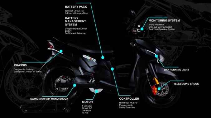 spesifikasi motor listrik gesits 2016