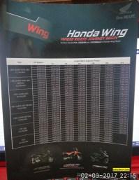 Harga Honda CRF250Rally, CBR250RR, PCX di Jawa Timur pebruari 2017