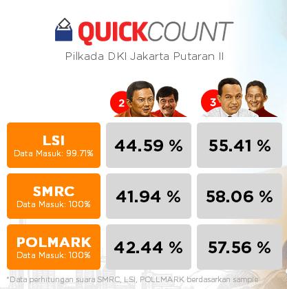 hasil quick count pilkada dki putaran kedua tahun 2017