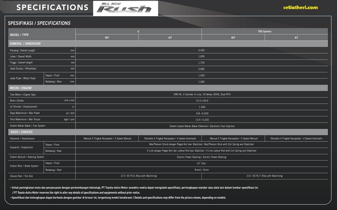 spesifikasi lengkap all new rush 2018