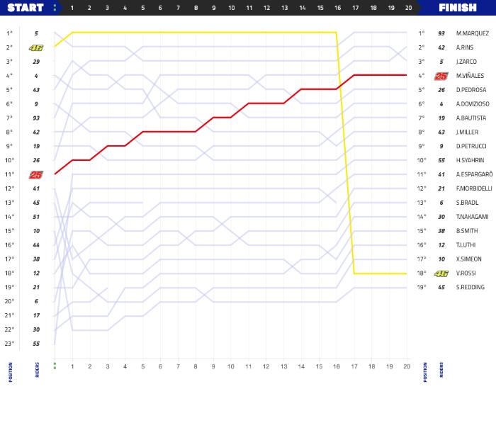 grafik balapan moto gp malaysia tahun 2018