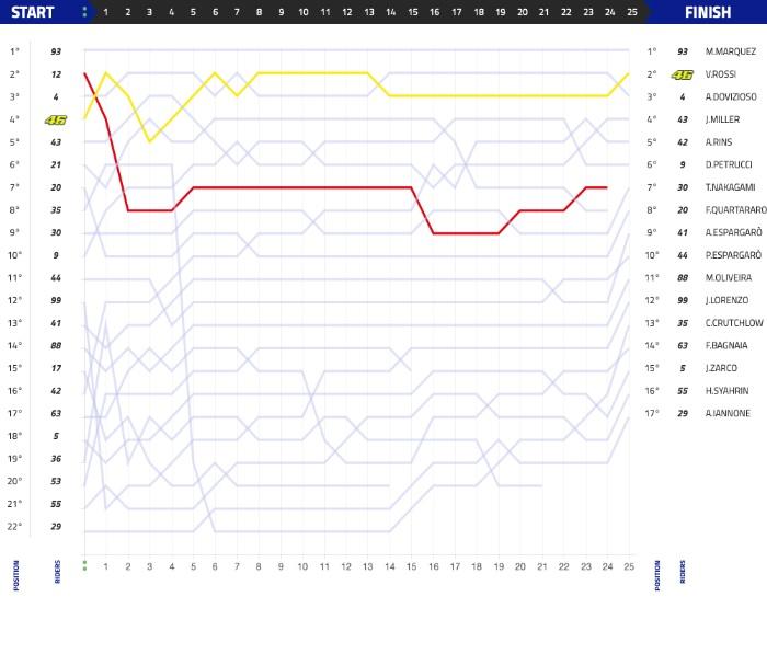 Grafik Balapan Moto GP Argentina 2019