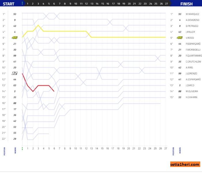 Grafik Balapan Moto GP Lemans Perancis 2019