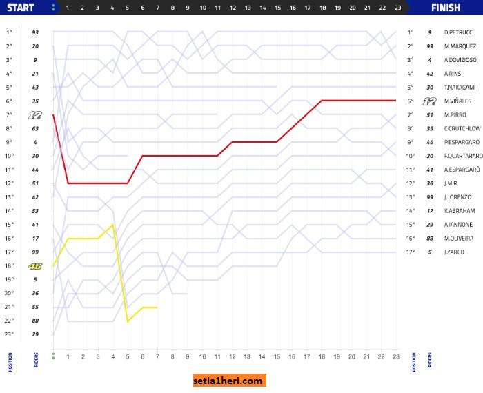 Grafik Balapan Moto GP Mugello Italia 2019