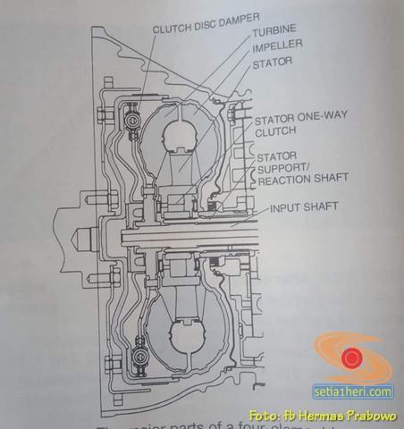 Memahami Kerja Transmisi mobil Matic saat posisi tuas di D