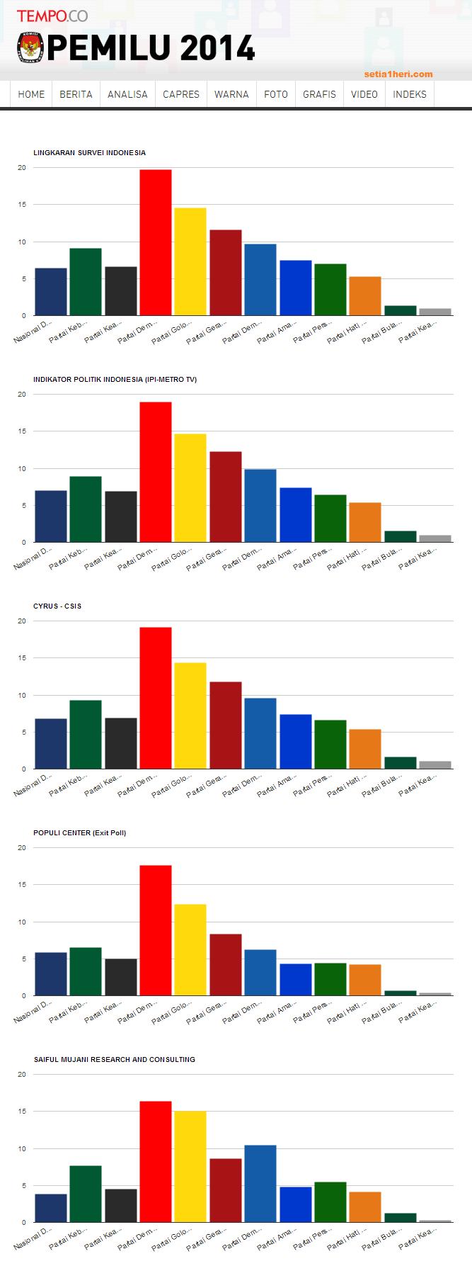 Hasil lengkap quick count pemilu 2014  setia1hericom
