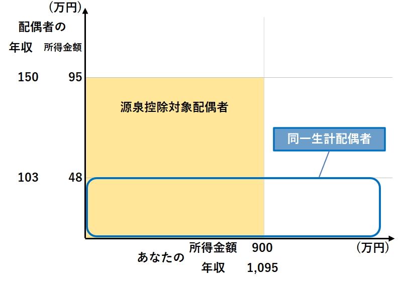 同一生計配偶者と源泉控除対象配偶者の違い