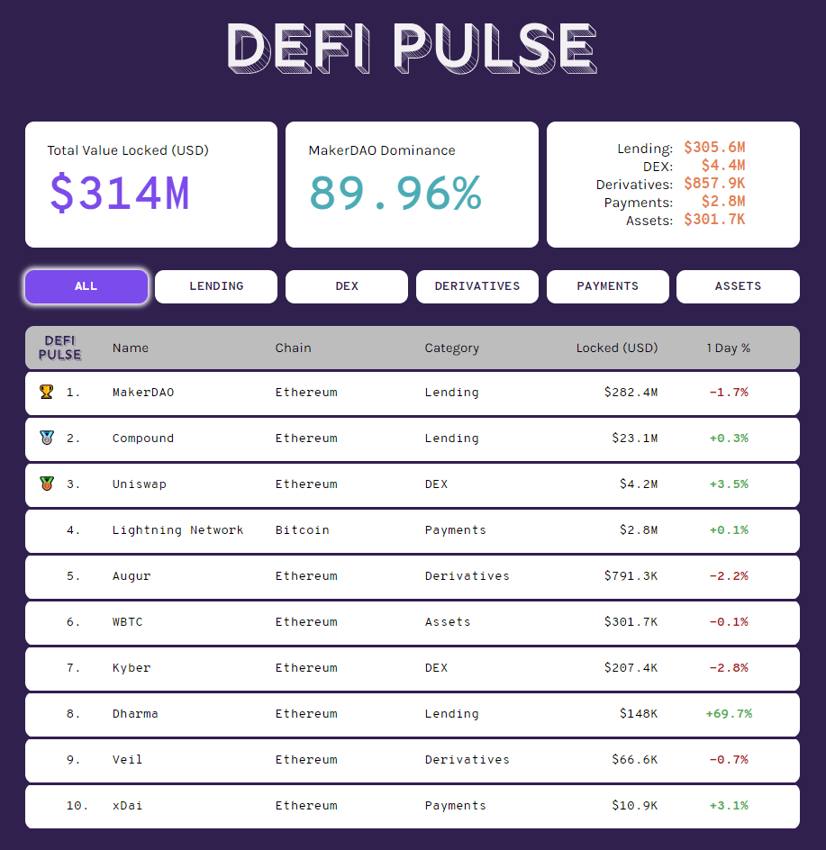 Feel the beat of the market Introducing DeFi Pulse