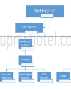 Engineering department organisation chart also hotel rh setupmyhotel