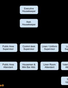 Housekeeping organization chart sample also department rh setupmyhotel
