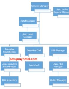 Sample hotel organization chart hotels resorts   also rh setupmyhotel