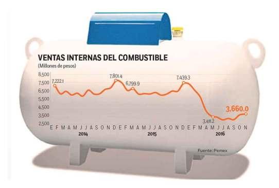 Prevén aumento en gas LP