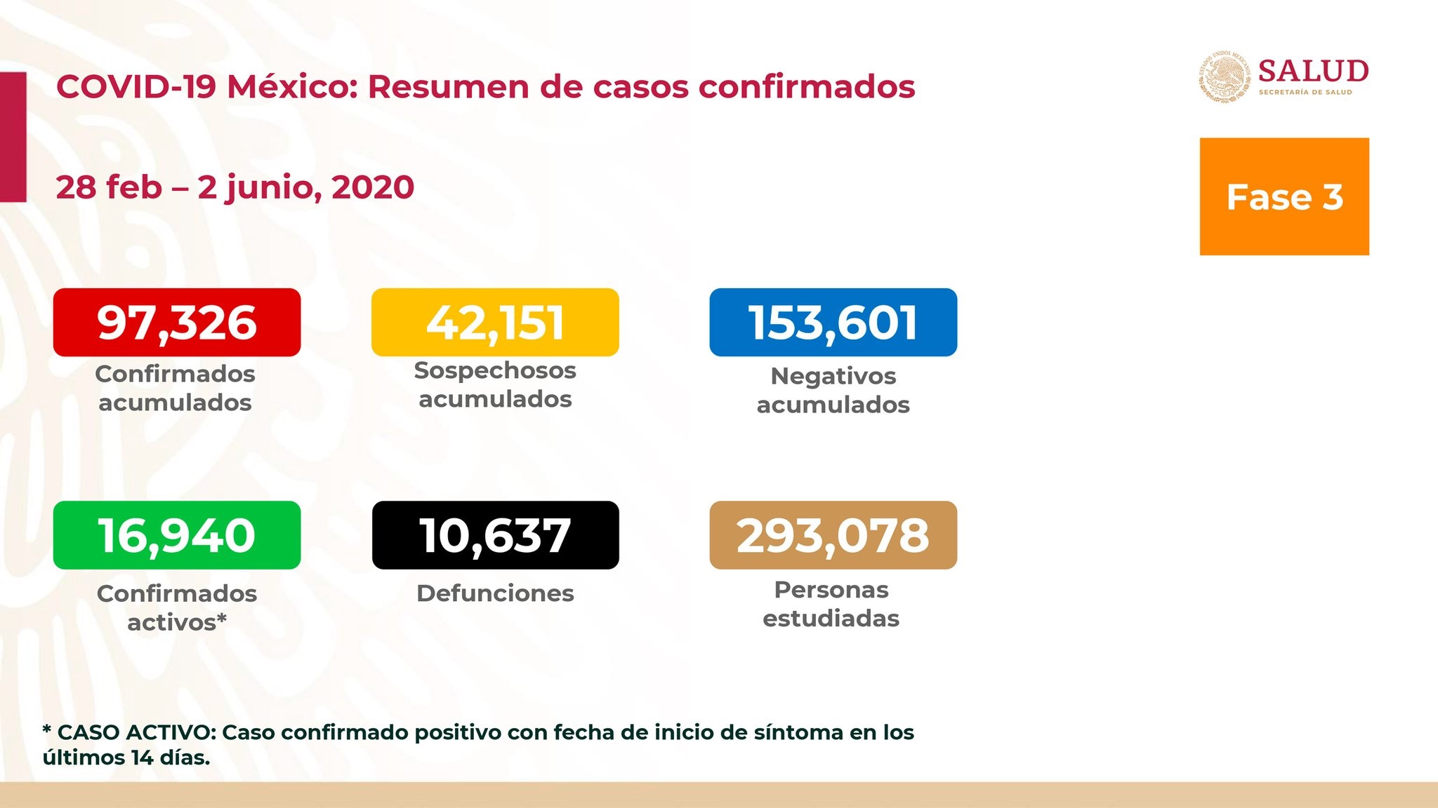 México registra 470 muertos en un día por Covid19