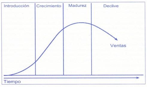 grafica, ciclo de vida de la empresa