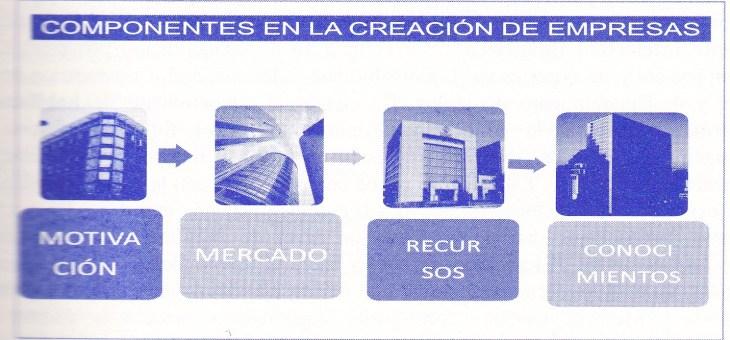 Componentes del Proceso en la Creación de Empresas