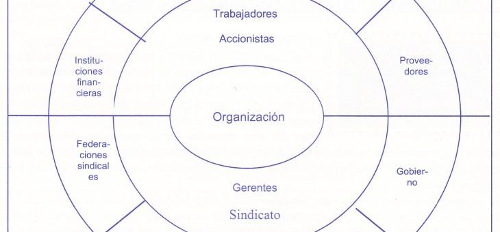 Clasificación del Entorno Empresarial