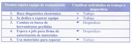 tabla eficiencia, eficacia, efectividad