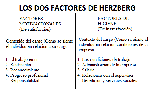 los dos factores de herzberg, teoría, motivación