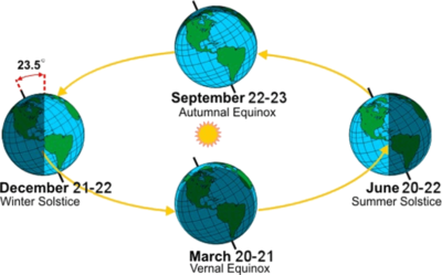 ciencia - Image of Solstice and Equinox 400x249
