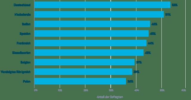 Personen in Europa, die in den vergangenen zwölf Monaten online bestellte Waren zurückgesendet haben (2019)