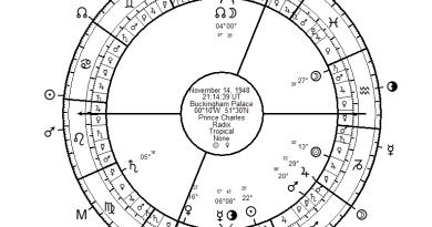 Prince Charles Natal Chart