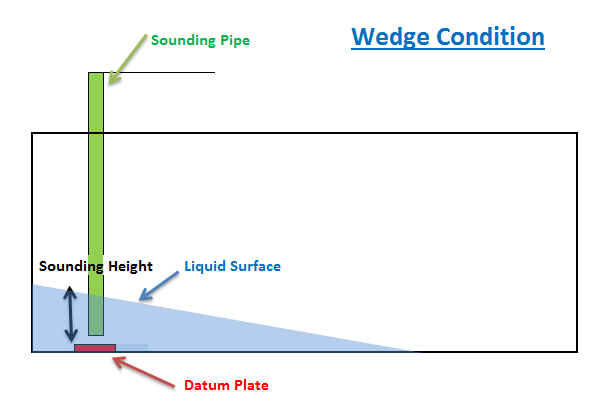 Petroleum Calculation Series: Wedge Formula – Marine