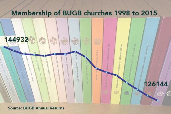 baptist-graph