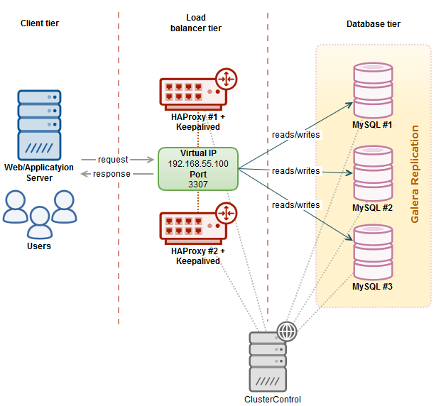 MySQL Load Balancing With HAProxy – Tutorial