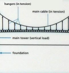 how do suspension bridges work severn bridges clifton suspension bridge diagram diagram showing the main [ 2340 x 718 Pixel ]