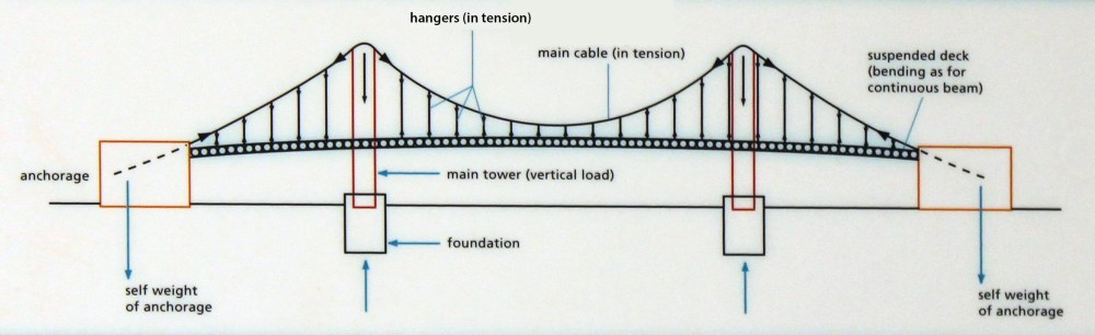 medium resolution of how do suspension bridges work severn bridges clifton suspension bridge diagram diagram showing the main