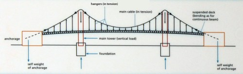small resolution of suspension bridge diagram this diagram shows where on wiring suspension bridge diagram a suspension bridge taking