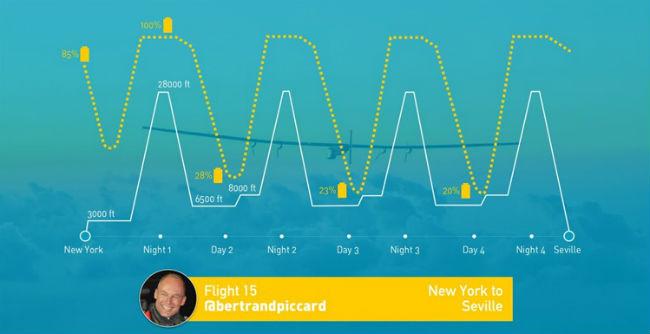 infografia-ruta-vuelo-solar-impulse2