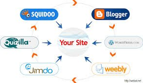 list of web 2.0 blog sites