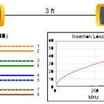 Certificación de redes informáticas en Sevilla