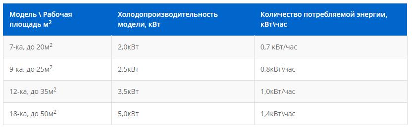 Сколько электричества потребляет Кондиционер в Крыму