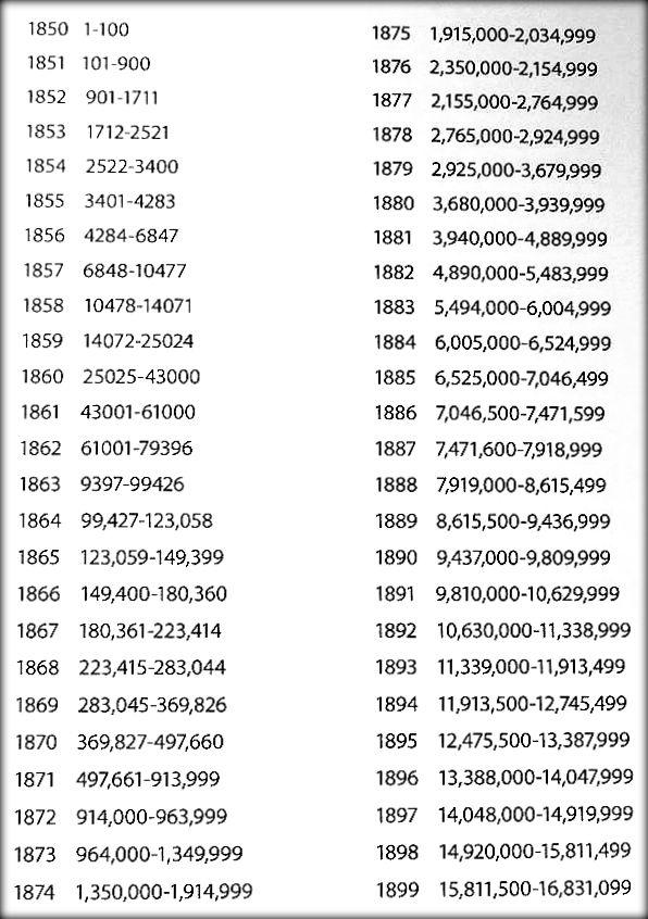 Singer 99k Serial Numbers : singer, serial, numbers, DATING, SINGER, SEWING, MACHINES., SERIAL, NUMBERS,, SEWALOT,, ASKAROFF