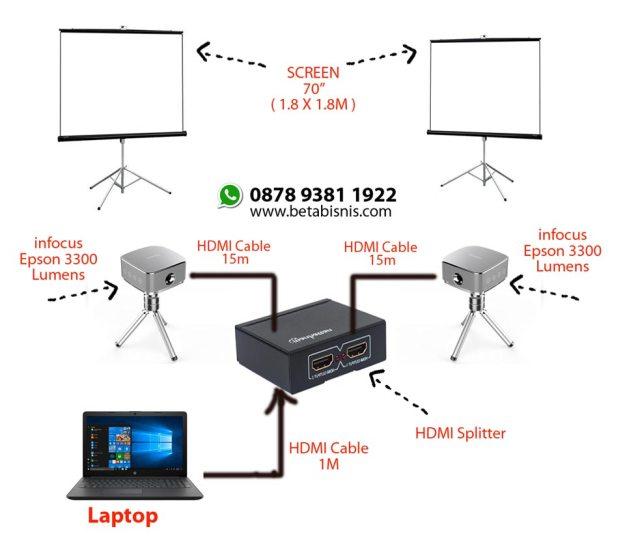 cara menghubungkan 1 laptop ke 2 proyektor